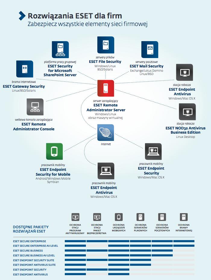 Rozwiązania ESET dla firm