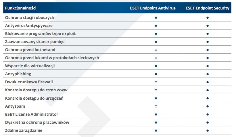 Kontrola treści ESET Endpoint Security